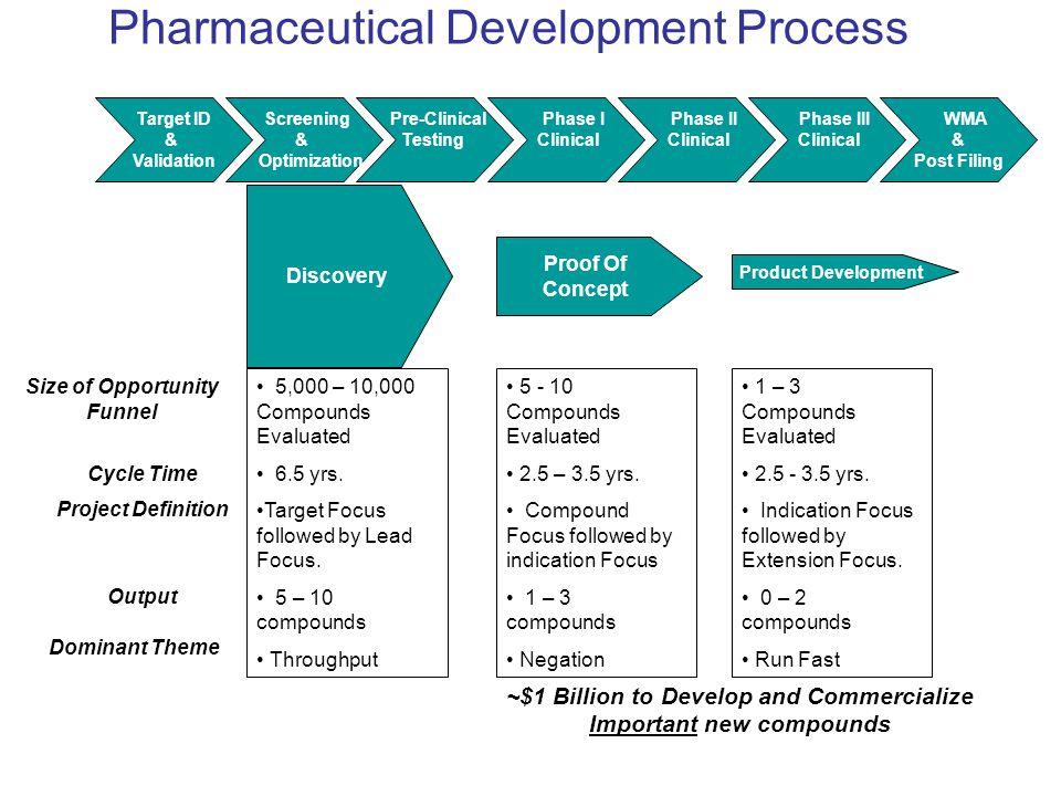Pharmaceutical Development Process