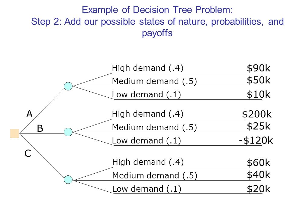 Example of Decision Tree Problem: Step 2: Add our possible states of nature, probabilities, and payoffs