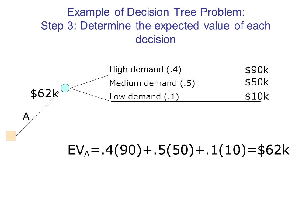 Example of Decision Tree Problem: Step 3: Determine the expected value of each decision