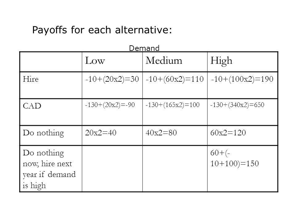 Payoffs for each alternative: