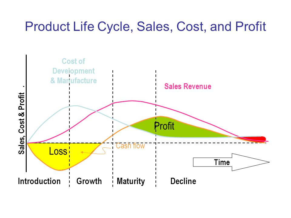 Product Life Cycle, Sales, Cost, and Profit