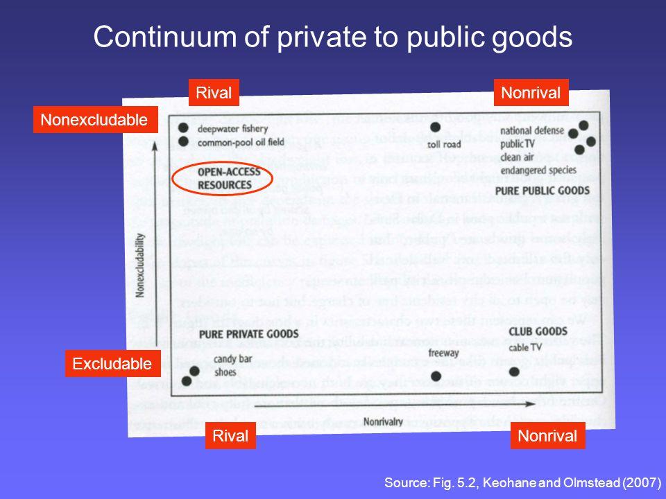 Continuum of private to public goods
