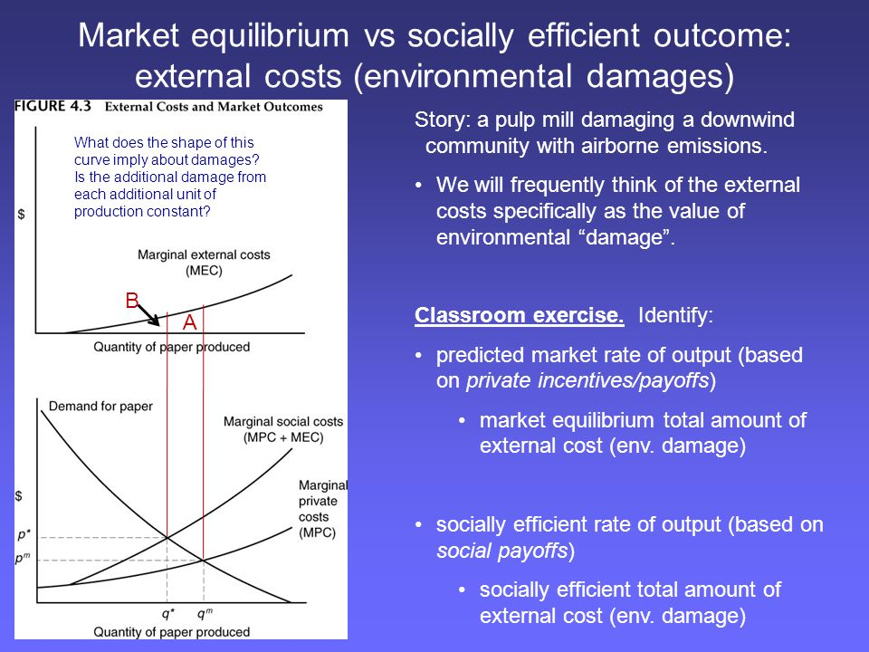 Market equilibrium vs socially efficient outcome: external costs (environmental damages)