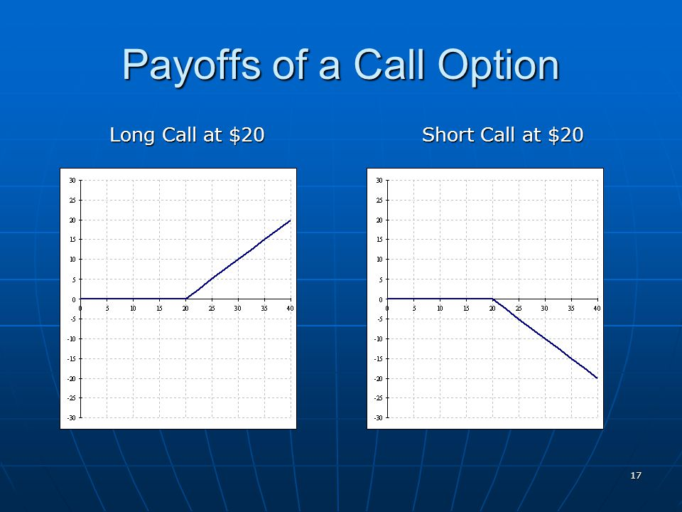 Payoffs of a Call Option