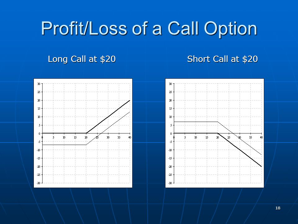 Profit/Loss of a Call Option