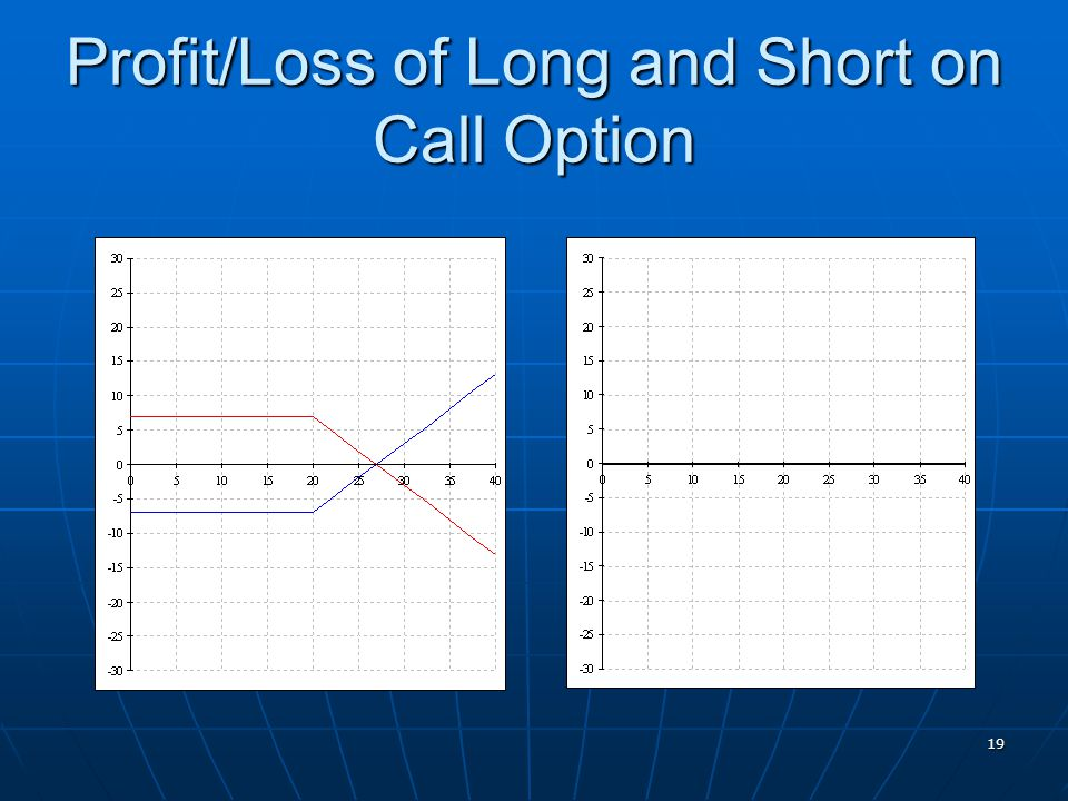 Profit/Loss of Long and Short on Call Option