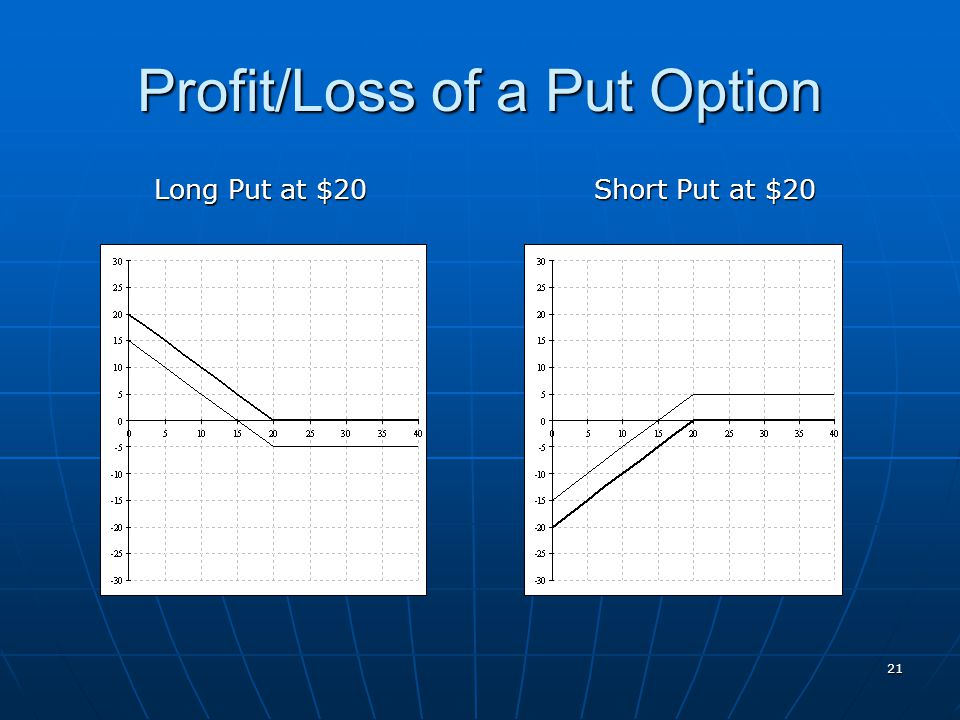Profit/Loss of a Put Option