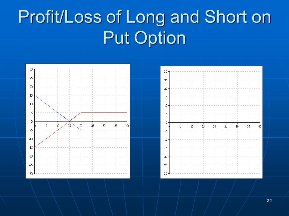 Profit/Loss of Long and Short on Put Option