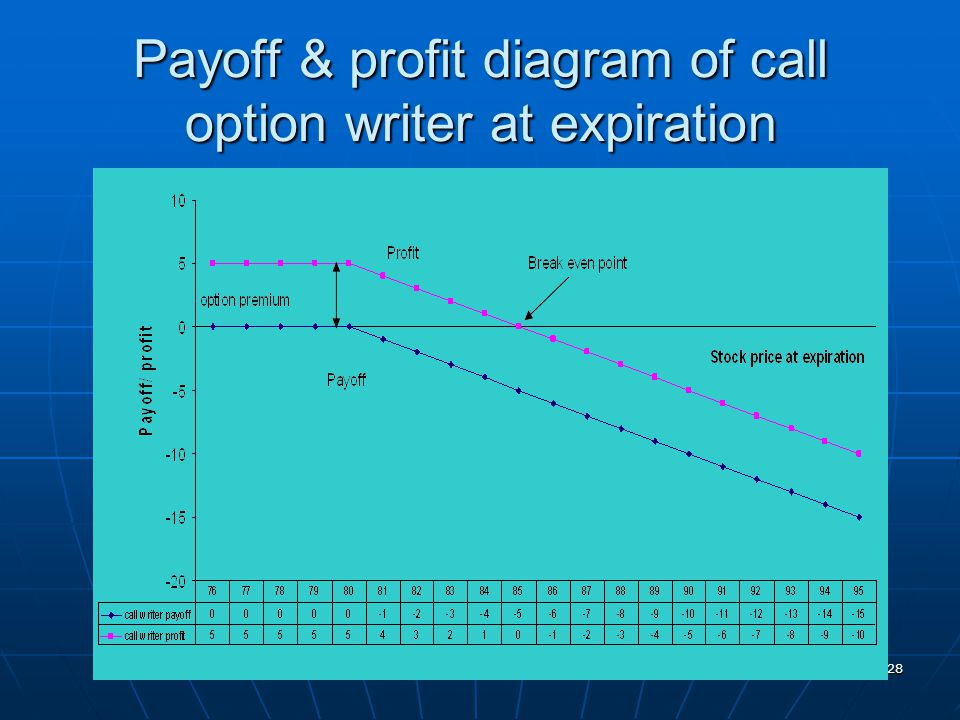 Payoff & profit diagram of call option writer at expiration