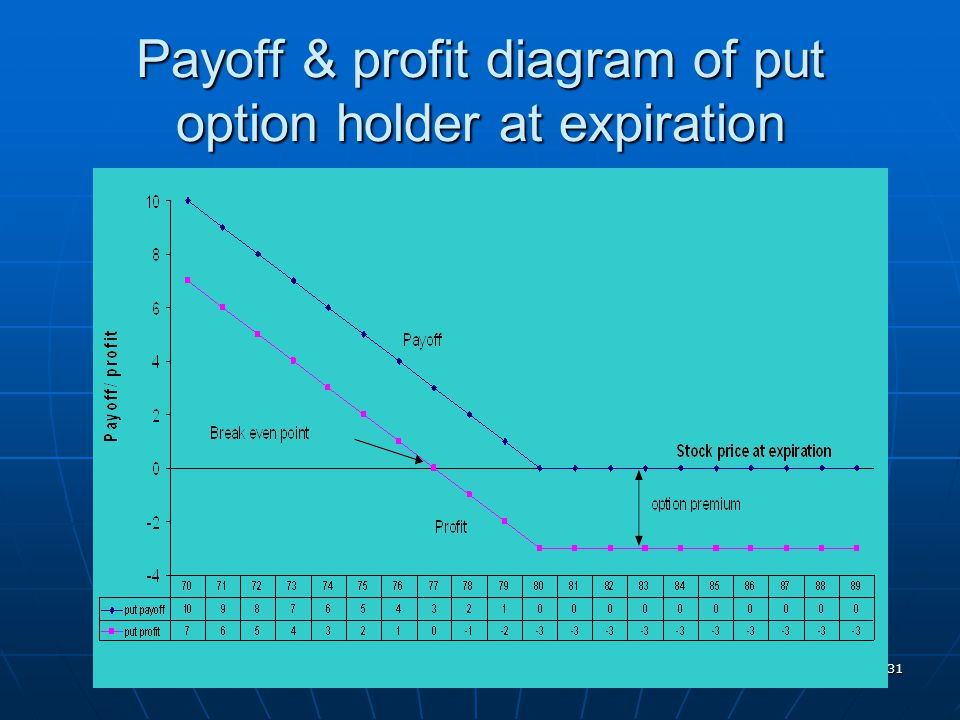 Payoff & profit diagram of put option holder at expiration