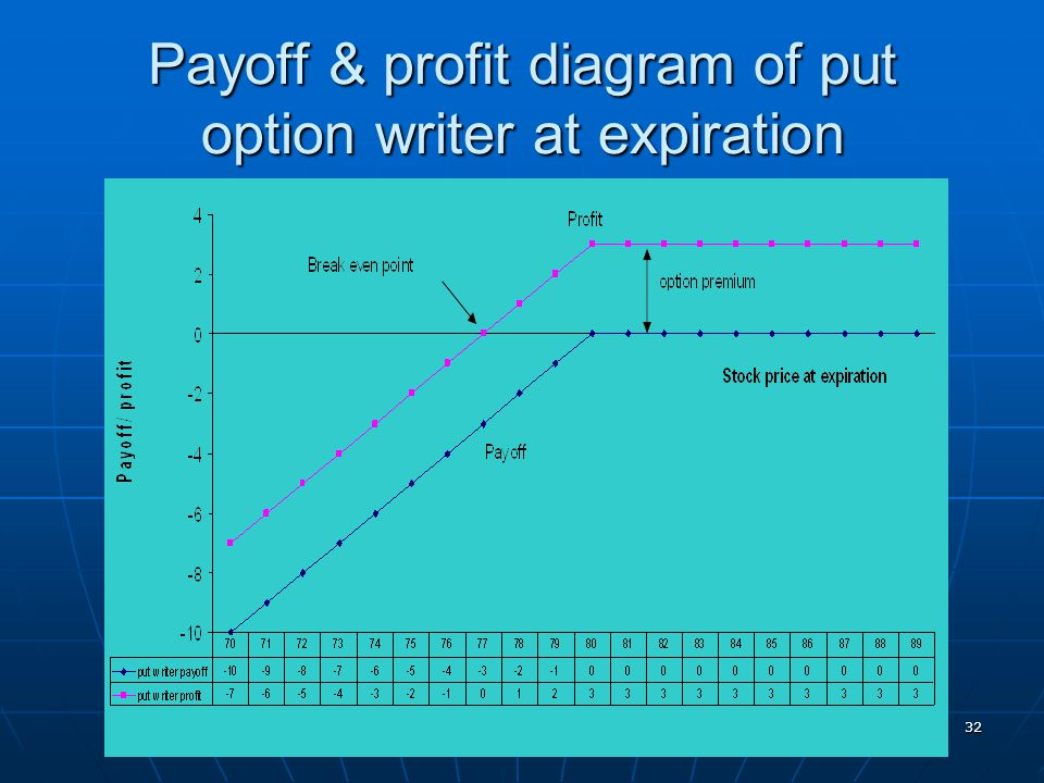 Payoff & profit diagram of put option writer at expiration