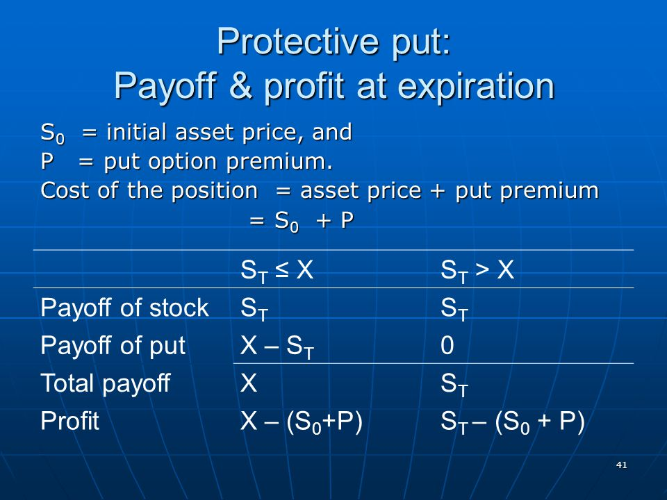 Protective put: Payoff & profit at expiration