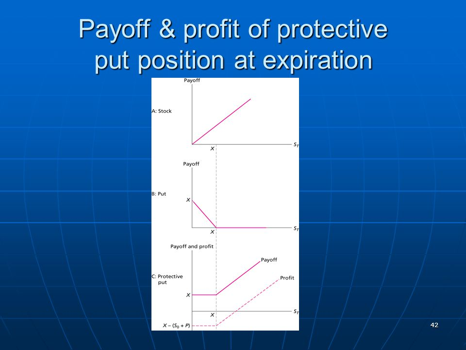 Payoff & profit of protective put position at expiration