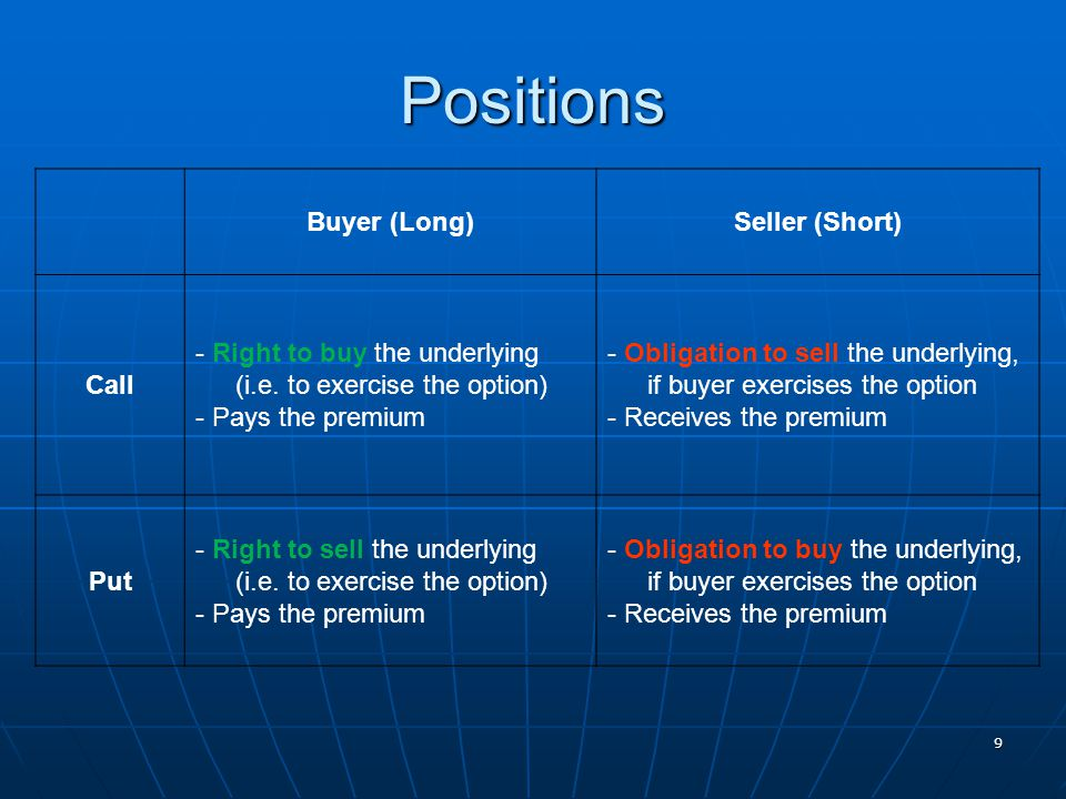 Positions Buyer (Long) Seller (Short) Call