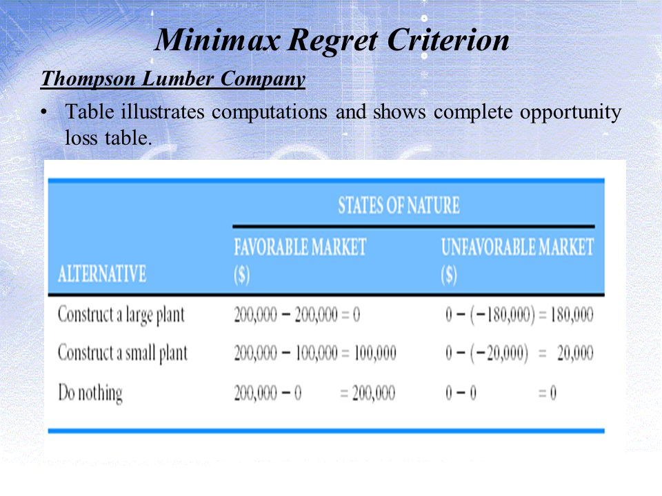 Minimax Regret Criterion