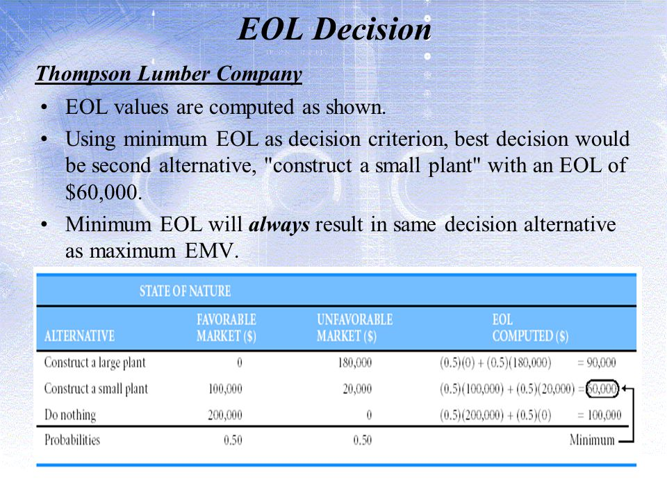 EOL Decision Thompson Lumber Company EOL values are computed as shown.