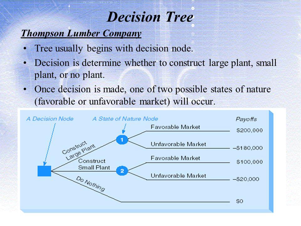 Decision Tree Thompson Lumber Company