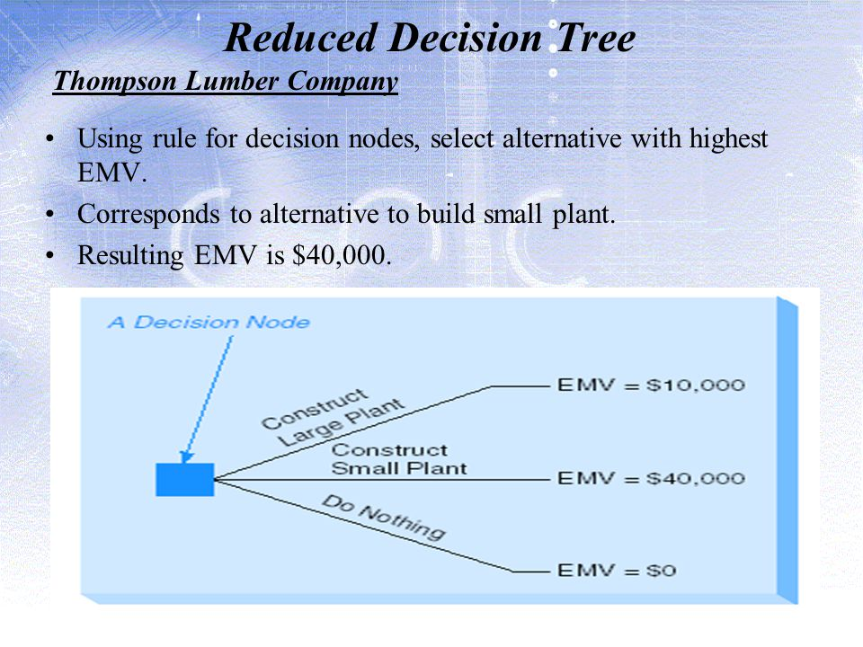 Reduced Decision Tree Thompson Lumber Company