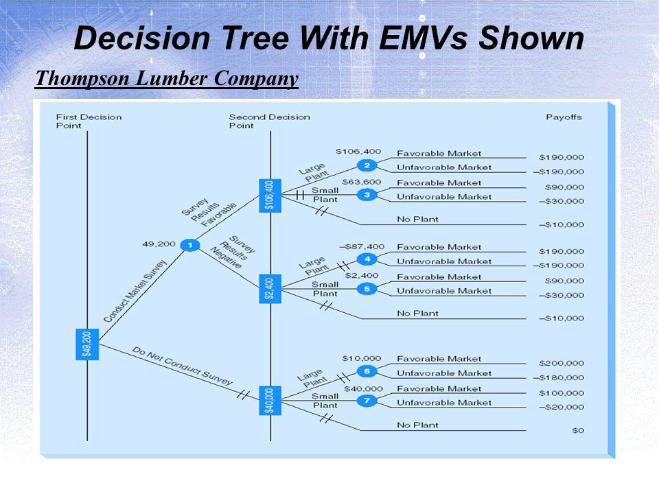 Decision Tree With EMVs Shown