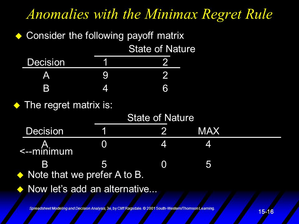 Anomalies with the Minimax Regret Rule