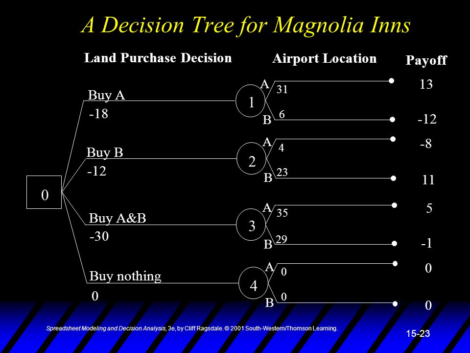 A Decision Tree for Magnolia Inns