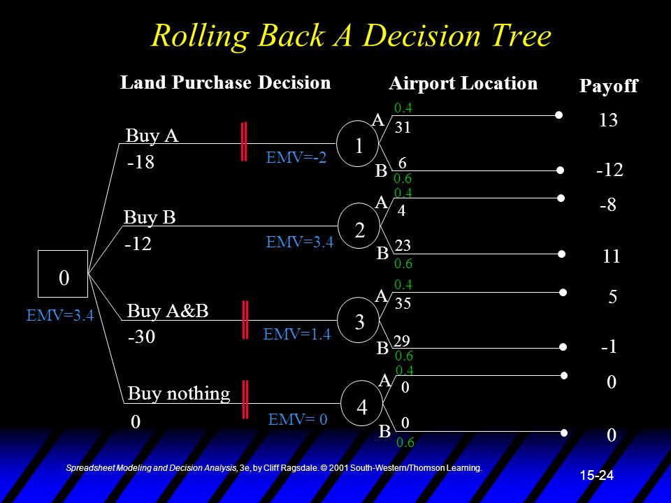 Rolling Back A Decision Tree
