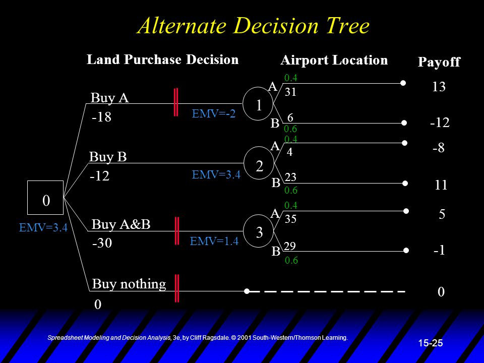 Alternate Decision Tree