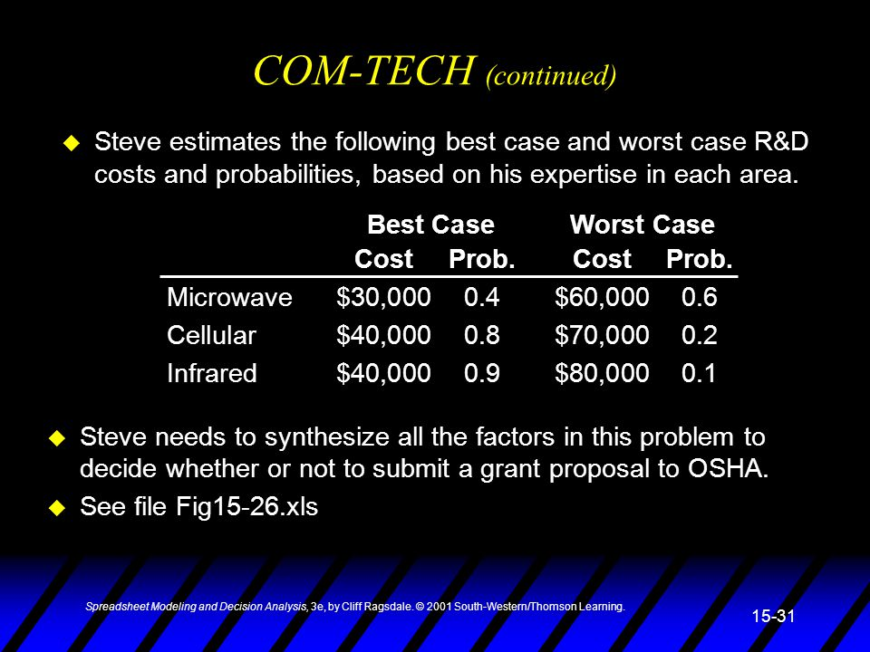 COM-TECH (continued) Cost Prob. Cost Prob. Microwave $30,000 0.4 $60,000 0.6. Cellular $40,000 0.8 $70,000 0.2.