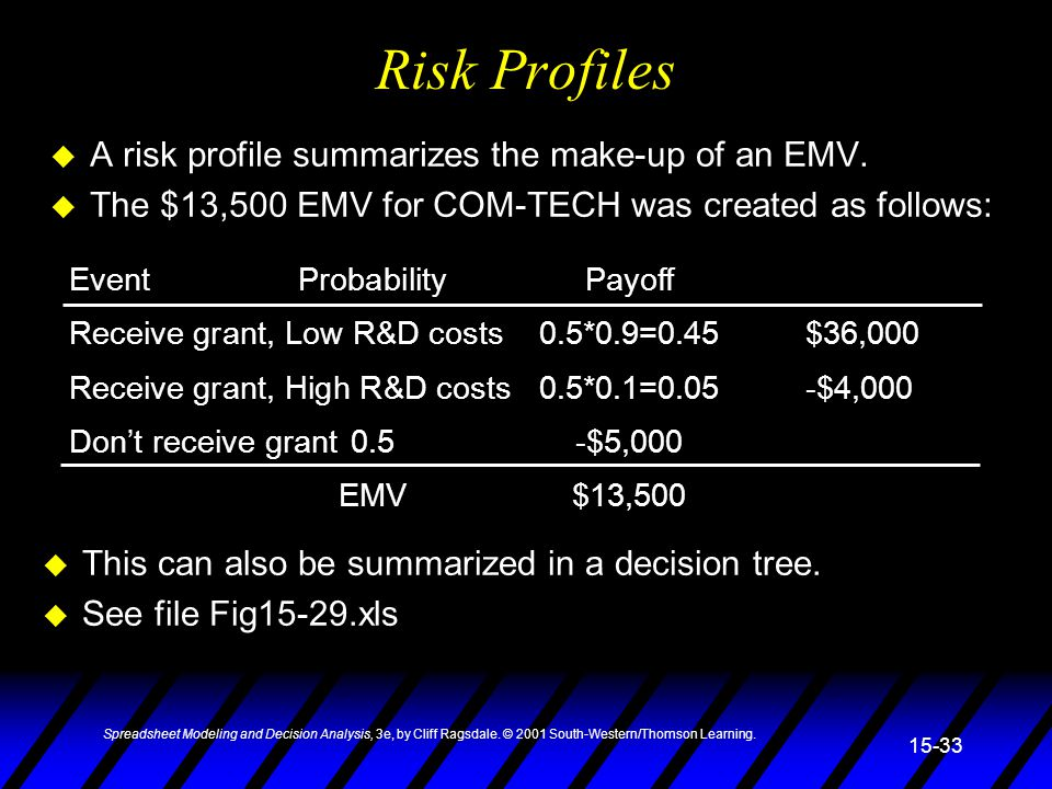 Risk Profiles A risk profile summarizes the make-up of an EMV.