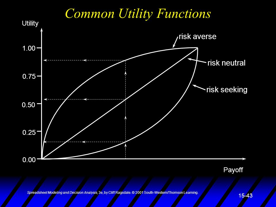 Common Utility Functions