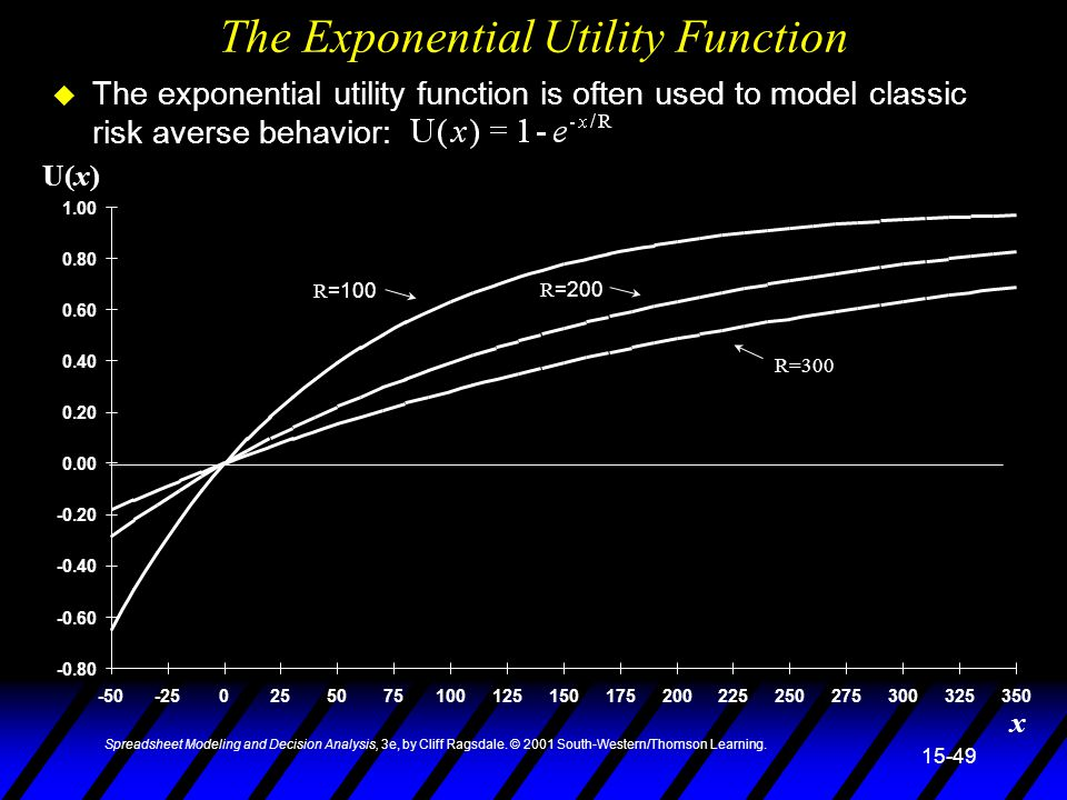 The Exponential Utility Function