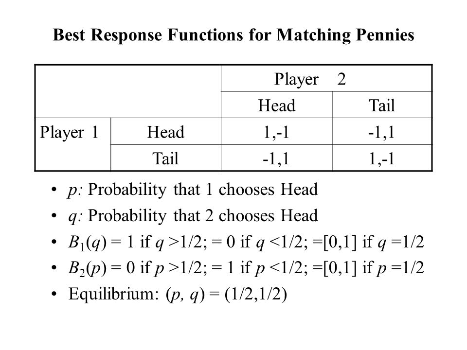 Best Response Functions for Matching Pennies