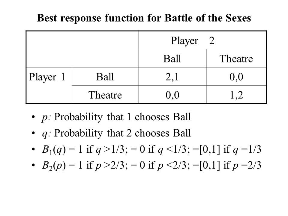 Best response function for Battle of the Sexes