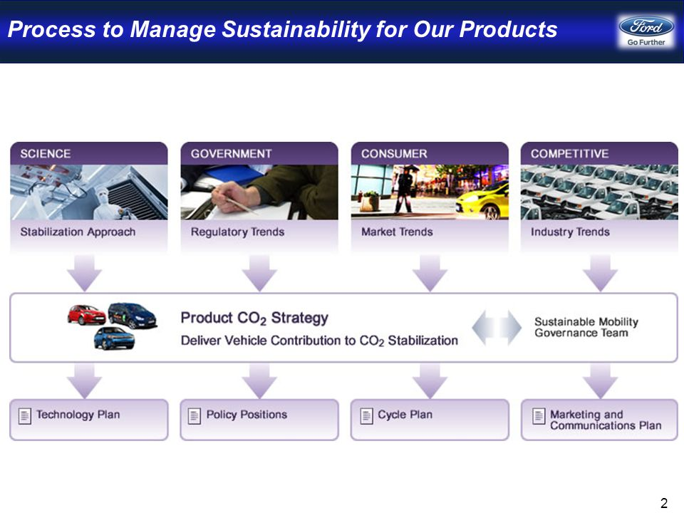 Ford's Path to Sustainability