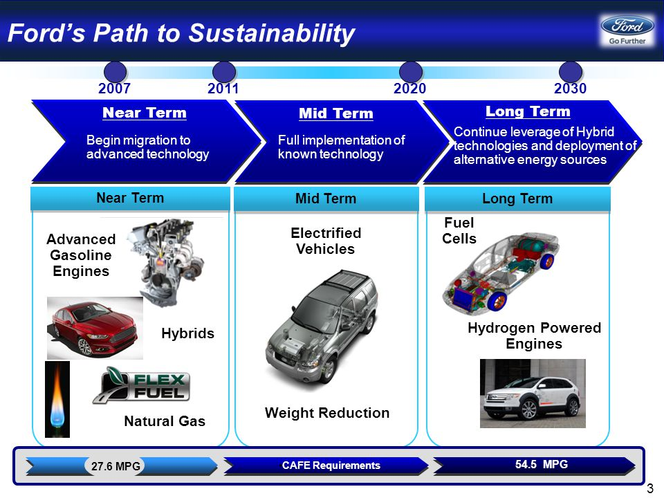 Technologies Support Affordable Fuel Economy for All