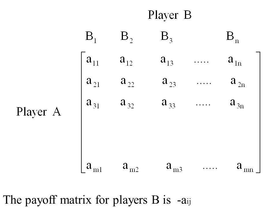 The payoff matrix for players B is -aij