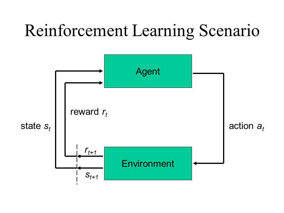 Reinforcement Learning Scenario