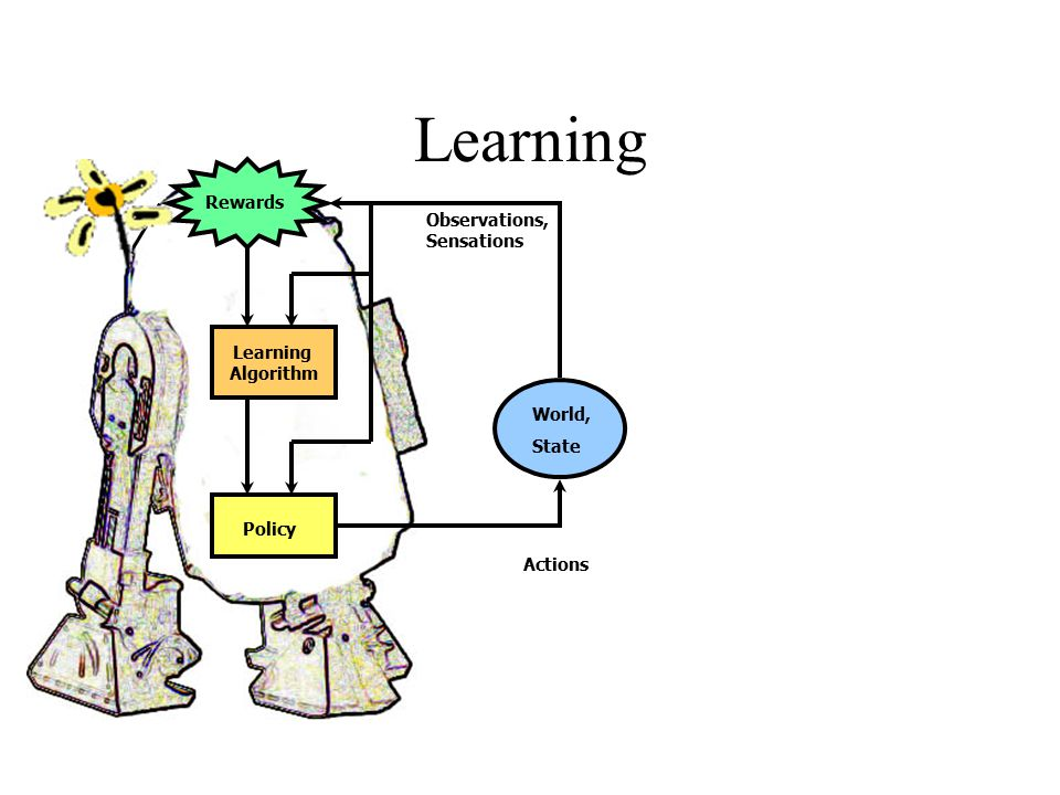 Learning Rewards Observations, Sensations Learning Algorithm World,