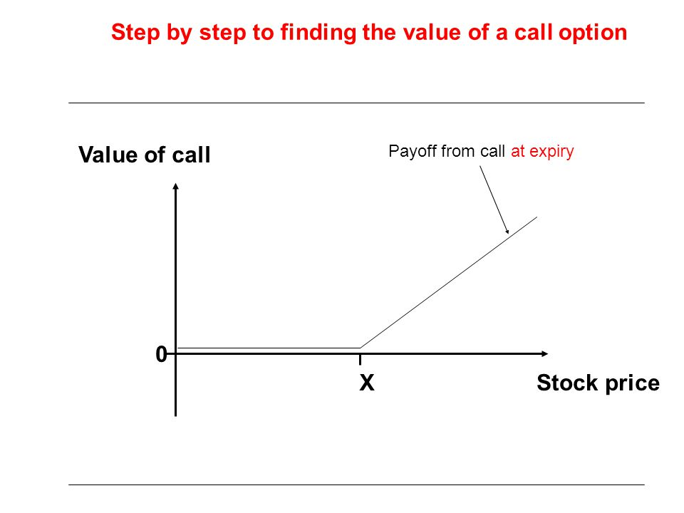 Step by step to finding the value of a call option
