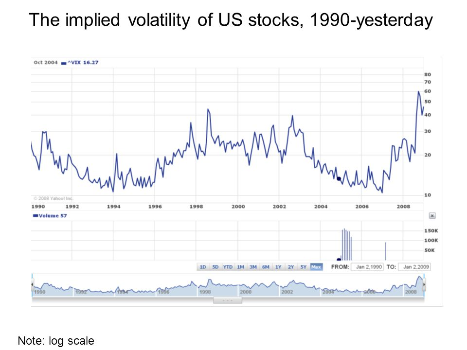 The implied volatility of US stocks, 1990-yesterday