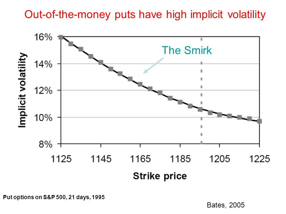 Out-of-the-money puts have high implicit volatility