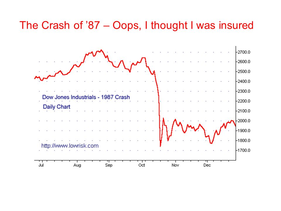The Crash of '87 – Oops, I thought I was insured