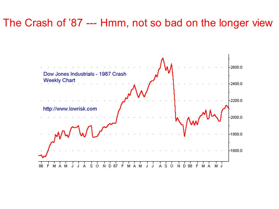 The Crash of '87 --- Hmm, not so bad on the longer view