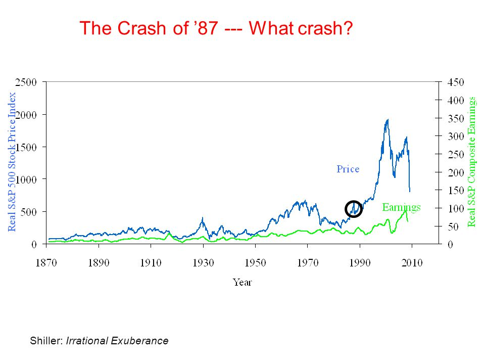 The Crash of '87 --- What crash