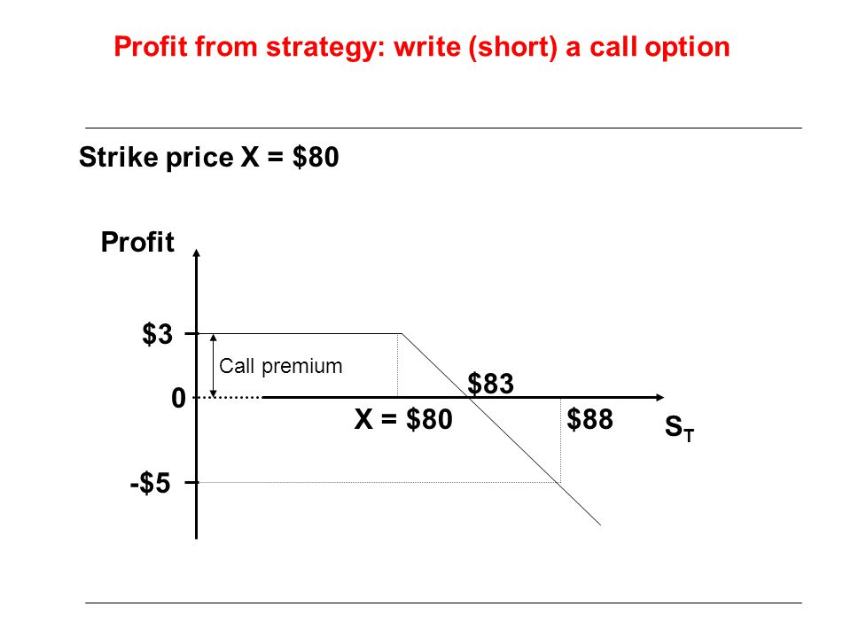 Profit from strategy: write (short) a call option