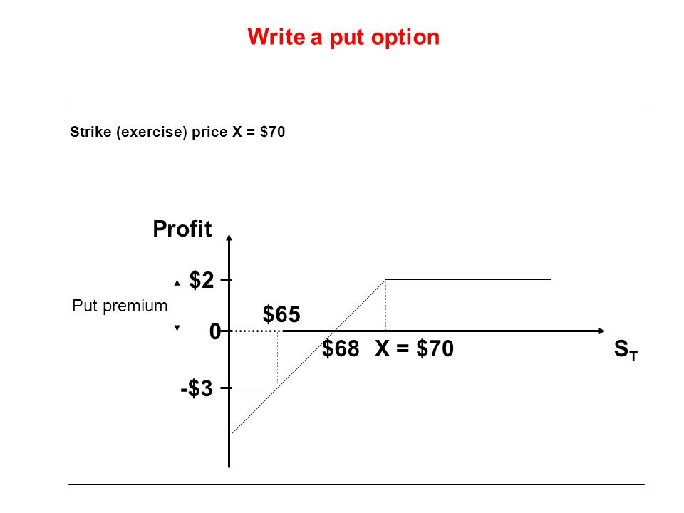 Write a put option Profit $2 $65 $68 X = $70 ST -$3