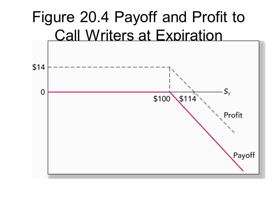 Figure 20.4 Payoff and Profit to Call Writers at Expiration
