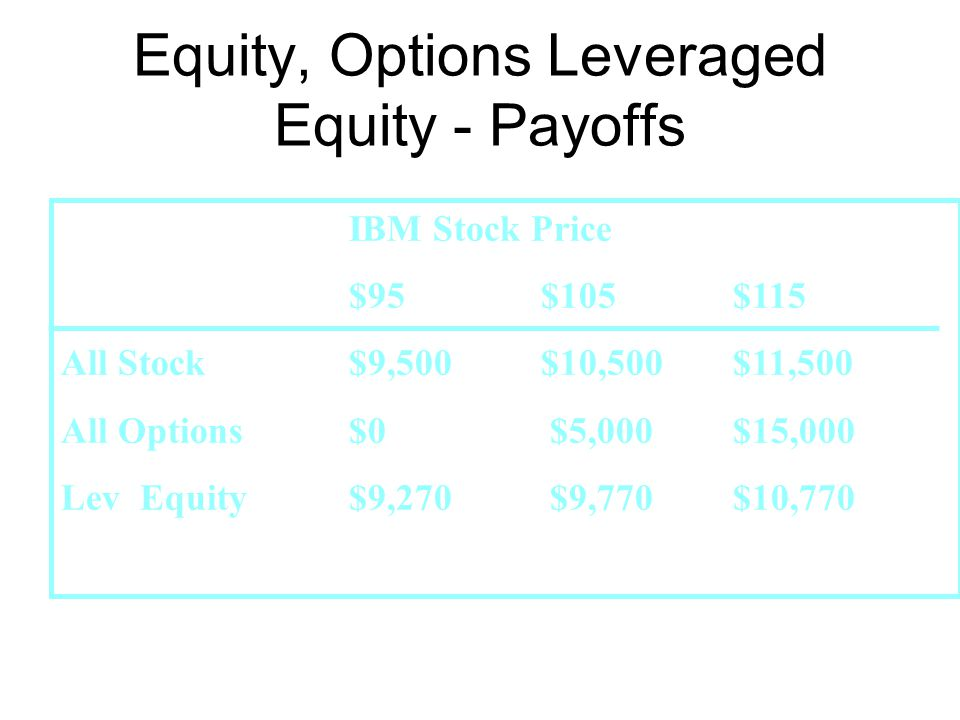 Equity, Options Leveraged Equity - Payoffs