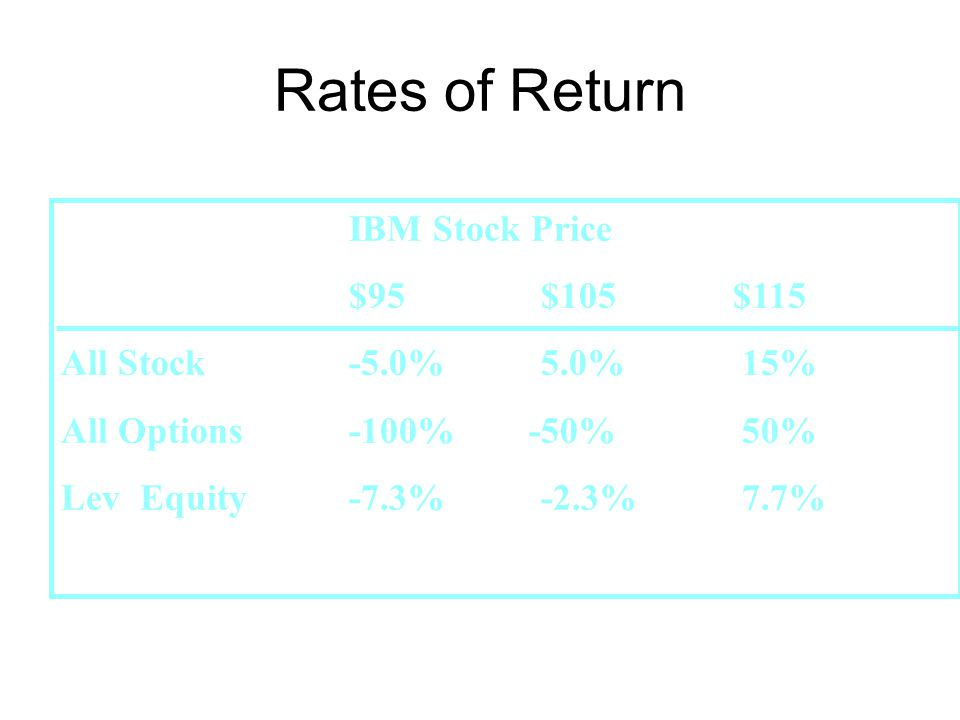 Rates of Return IBM Stock Price $95 $105 $115 All Stock -5.0% 5.0% 15%