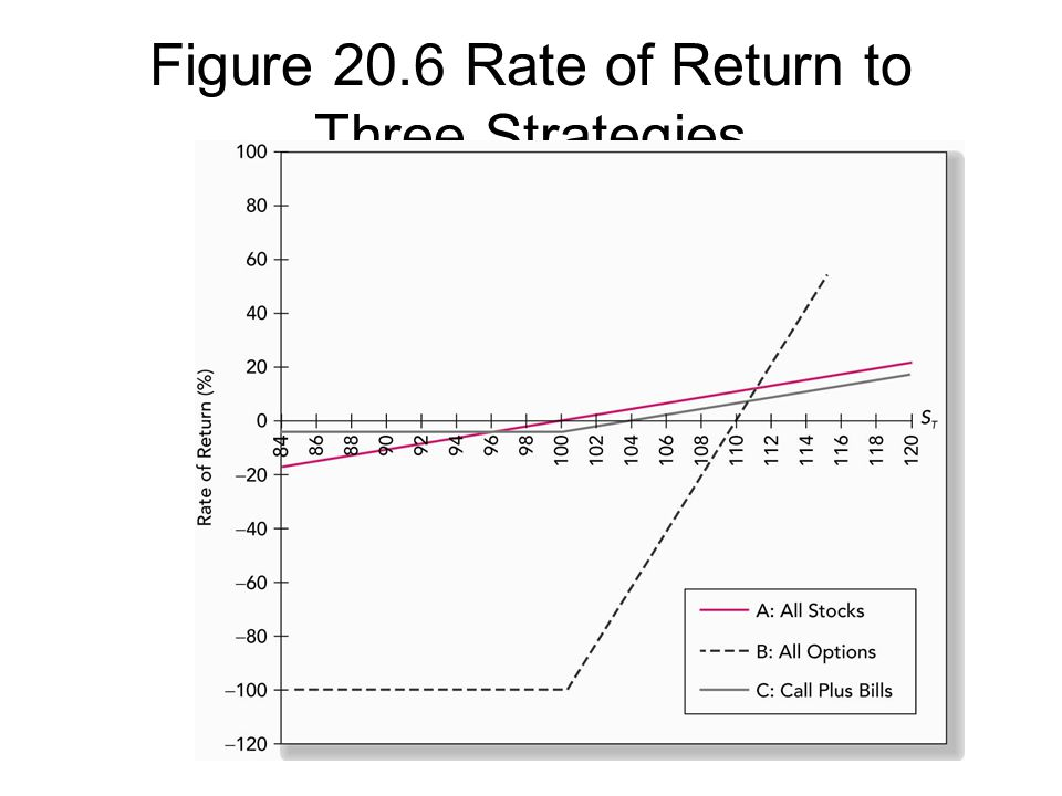 Figure 20.6 Rate of Return to Three Strategies